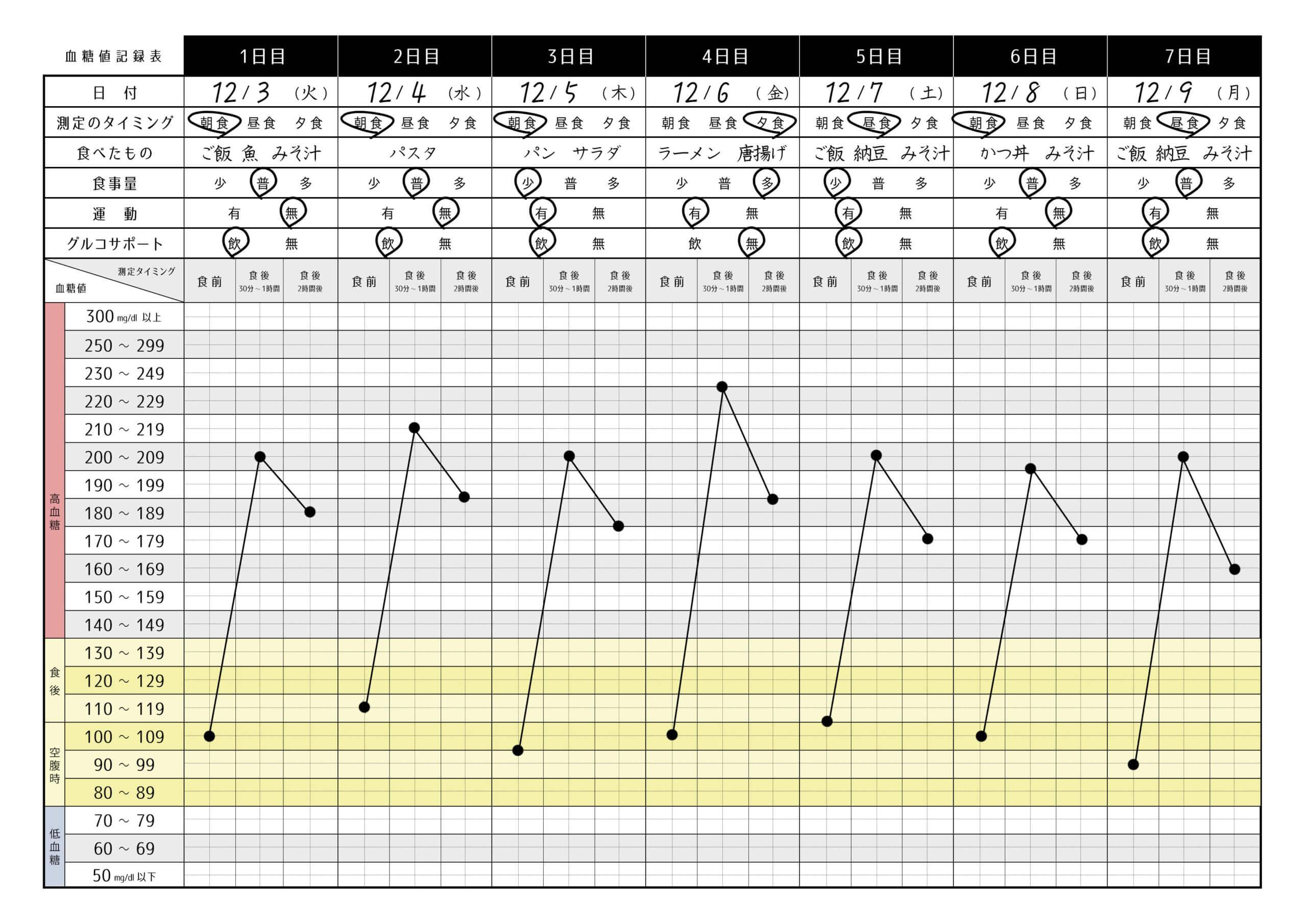 血糖値の記録表